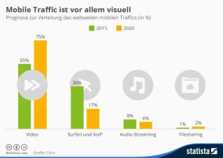 Infografik mobile Traffic