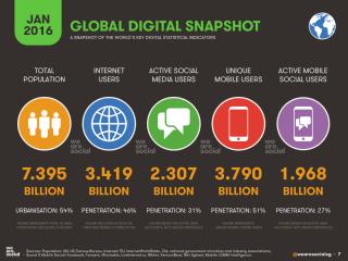 Internetnutzer weltweit
