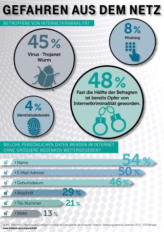Cybercrime Infografik Telekom
