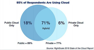 Cloud-Nutzung