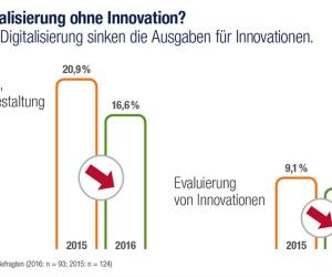 IT-Ausgaben für Innovationen