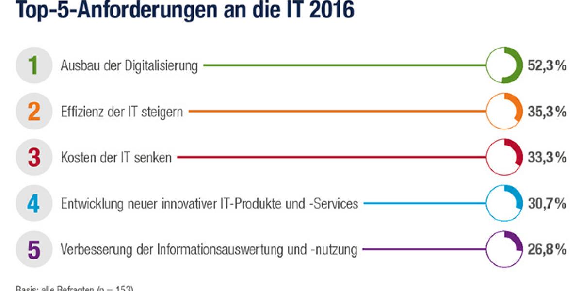 Top-5-Anforderungen an die IT 2016