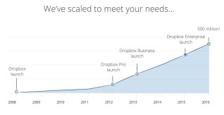 Wachstum Dropbox