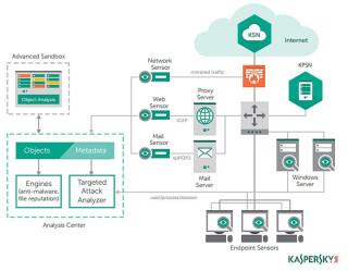 Neue Kaspersky-Plattform