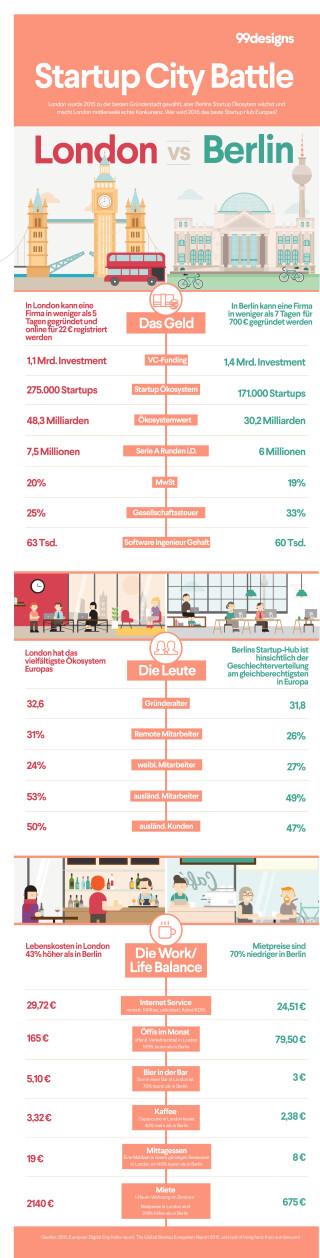 Chart Start-ups