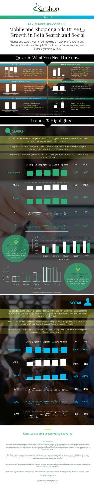 Infografik-Kenshoo