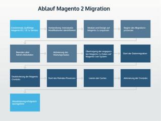 Schritte für den Umzug auf Magento 2