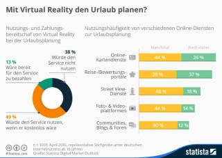 Virtual Reality Nutzung
