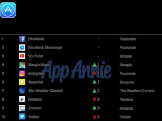 App Annie Top iOS Apps MAU Mai