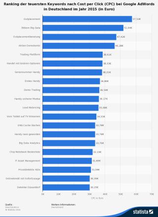 statistik keywords