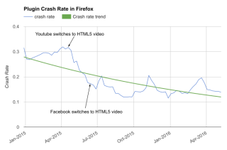 Plugin Crash Rate Firefox
