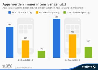 Infografik zur täglichen App-Nutzung