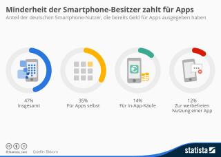 Infografik Zahlungsbereitschaft Apps