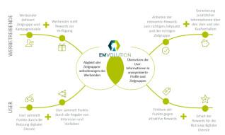 Emvolution.me-Plug-In-Datenschutz