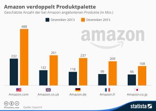 Produkte bei Amazon