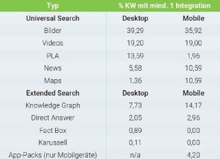 Analyse-Searchmetrics
