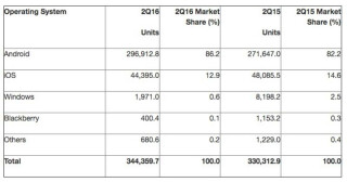 Smartphone-Markt Gartner
