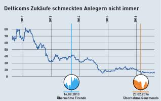 Der Aktienchart von Delticom im August 2016