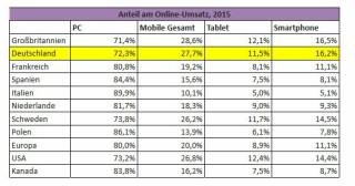 Anteil Mobile Commerce am Gesamtumsatz