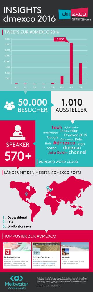 Infografik-dmexco