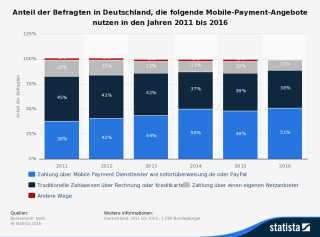 Mobile Payment Nutzung