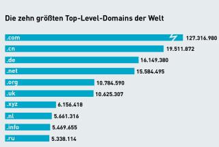Die größten Domains der Welt