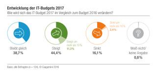 IT-Budgets