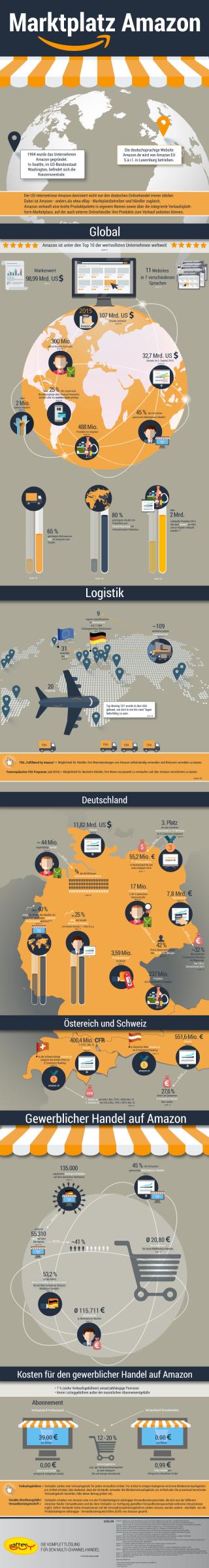 amazon-infografik