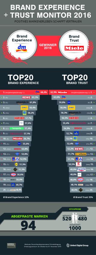 Infografik_Brand_Experience