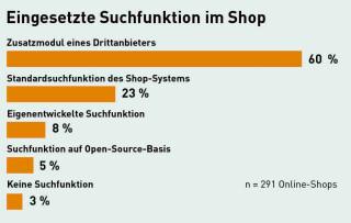 Shop-Suche Einsatz Tools Studie