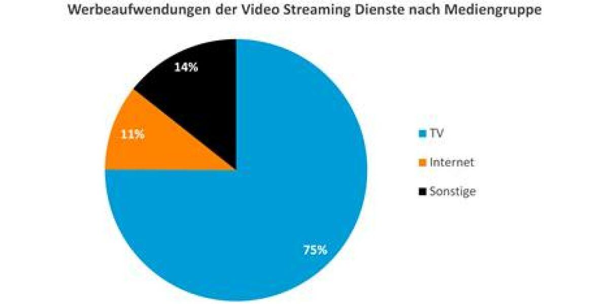 Werbeaufwendungen Video on Demand