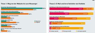 Chatbiots im Handel zwei Grafiken