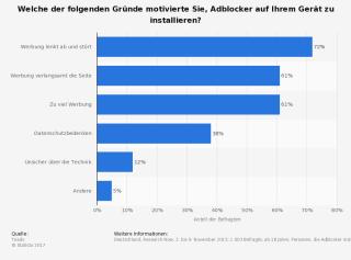 umfrage-installation-adblocker