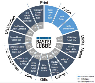 Aufbau der Verlagsgruppe Bastei Lübbe aus Köln