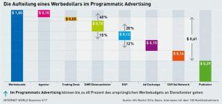 Adtech-Gebühren im Programmatic Advertising