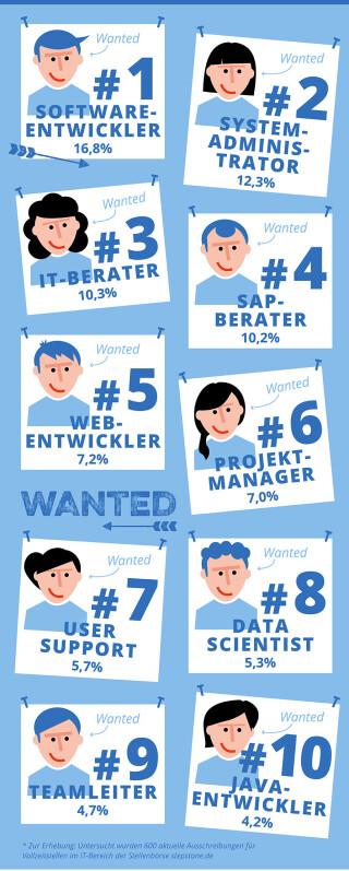 Job-Infografik