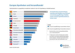 Apotheken-Versorgung und Arzneimittel-Versand in Europa