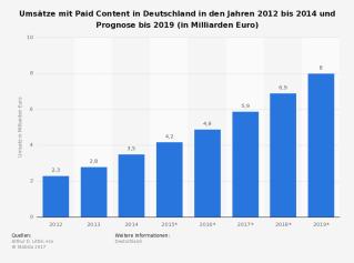 statistic_id283822_prognose-zum-umsatz-mit-paid-content-in-deutschland-bis-2019.png