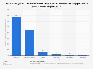 statisticpaid-content-modelle-der-zeitungsportale-in-deutschland-2017.png