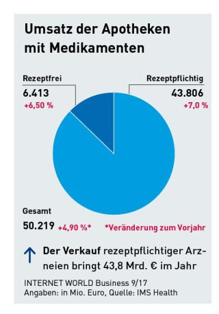 Gut 50 Milliarden Euro werden mit dem Verkauf von Medikamenten im Jahr umgesetzt