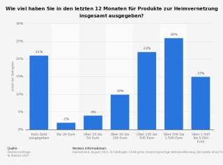 statistic_smart-home