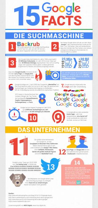 Infografik-Google