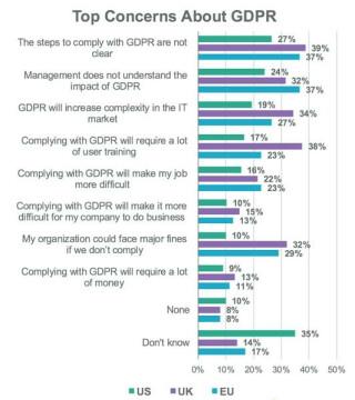 GDPR-Bedenken