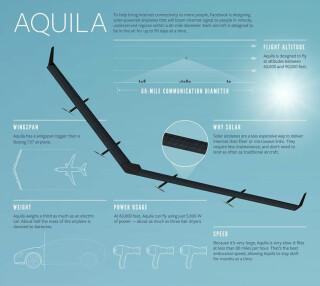 Facebook Aquila