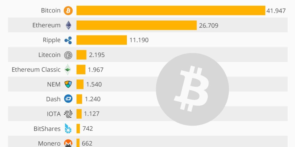 welche kryptowährungen werden gehandelt? bitcoin kaufen ubs
