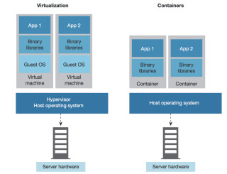 Virtualisierung vs. Containers