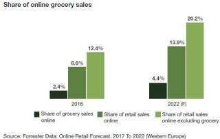 Forrester-Online-Retail-Forecast-2017-to-2022.jpg
