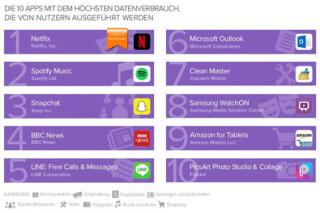 Android-Apps mit hohem Datenverbrauch.