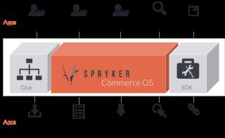 Spryker Commerce Übersicht