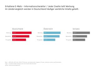 UIM-DACH-Studie-Einloggen_via_E-Mail_Grafik.png